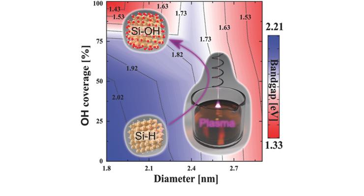 Covering Silicon Nanocrystals (Adv Funct Mater 27, 2017, 1701898)