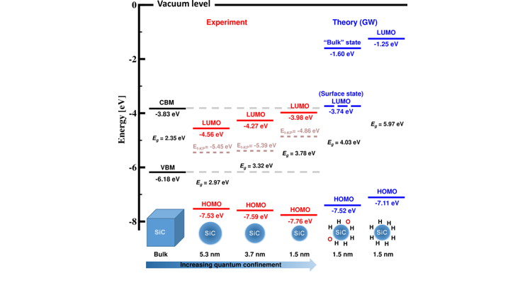 Energy level alignment in nanocrystals (J Phys Chem Lett 11, 2020 1721)