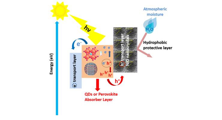 NiO NCs: ubiquitous transport layer (Nanoscale Adv 1, 2019, 4915)