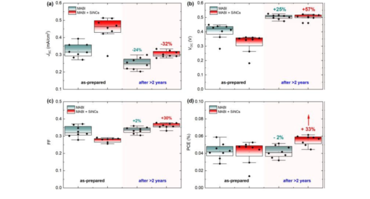Enhance solar cell stability with Si NCs (Nanoscale Adv 1, 2019, 4683)