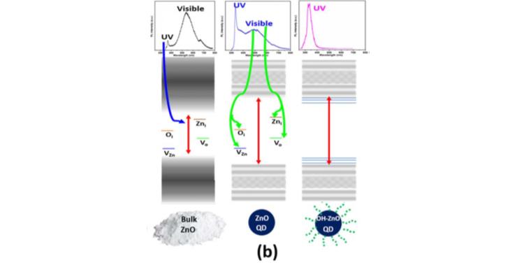 OH-terminated ZnO QDs (Nanotechnology 31, 2020, 215707)